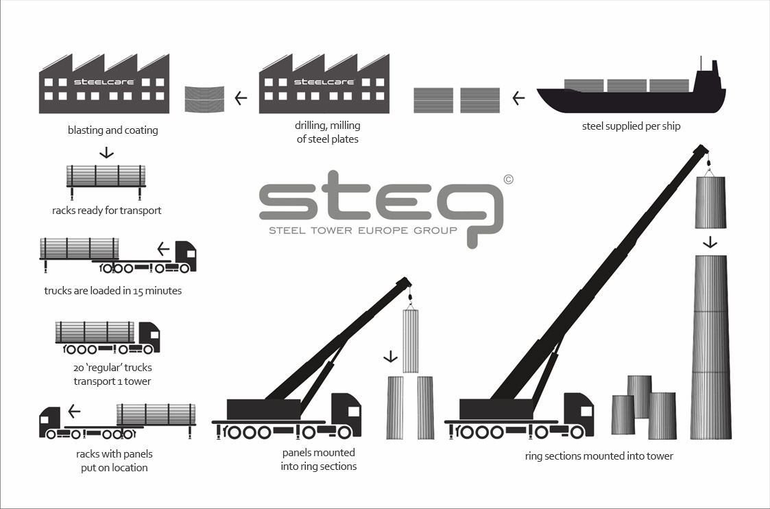 Infographic of the production process of modular wind turbines